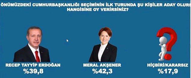 İYİ Parti Genel Başkanı Meral Akşener ile olan yarışında Erdoğan yüzde 39,8 oy alırken Akşener yüzde 42,3 olarak ölçüldü.