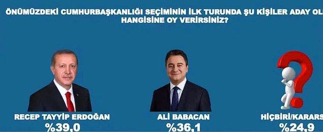 Demokrasi ve Atılım Partisi Genel Başkanı Ali Babacan'ın aday olduğu senaryoda Babacan yüzde 36,1, Erdoğan yüzde 39 oy aldı.
