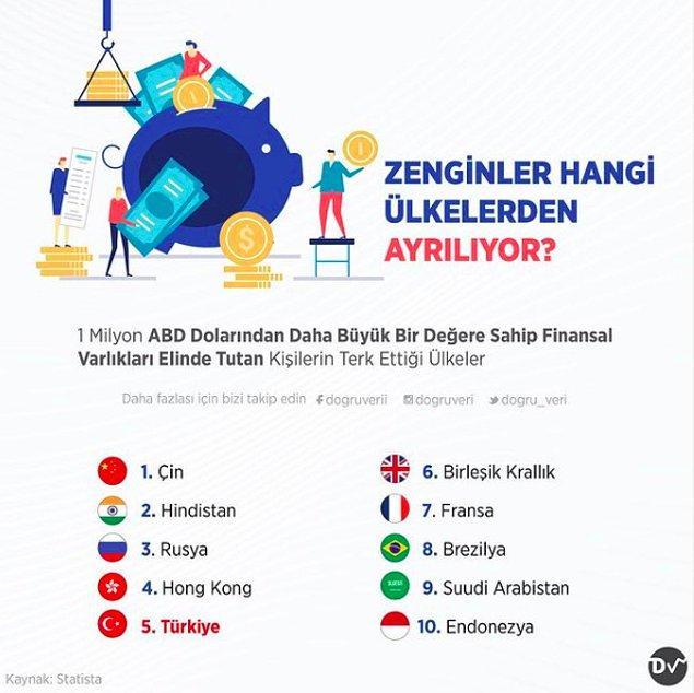 5. Zenginler Hangi Ülkelerden Ayrılıyor?
