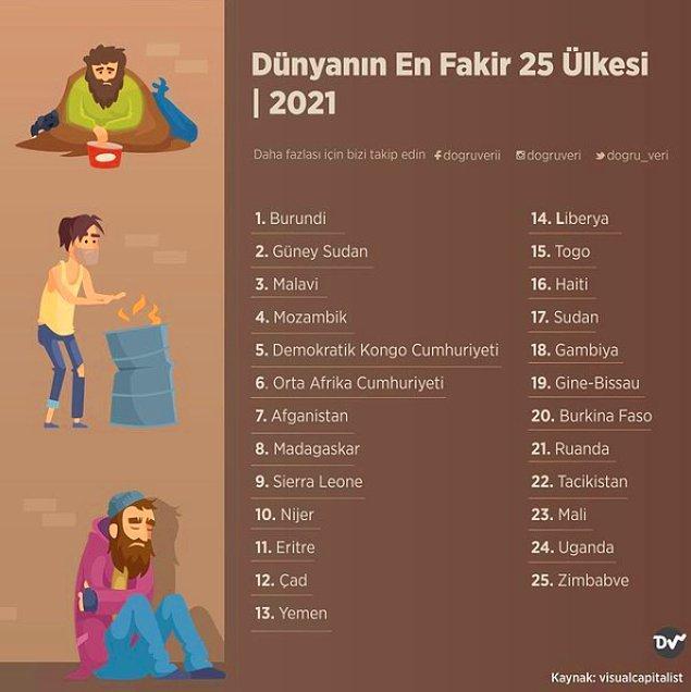 6. Dünyanın En Fakir 25 Ülkesi, 2021