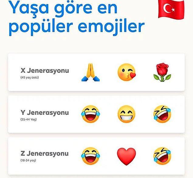 Y kuşağının en çok kullandığı emojiler; 😂,😏,🤣.