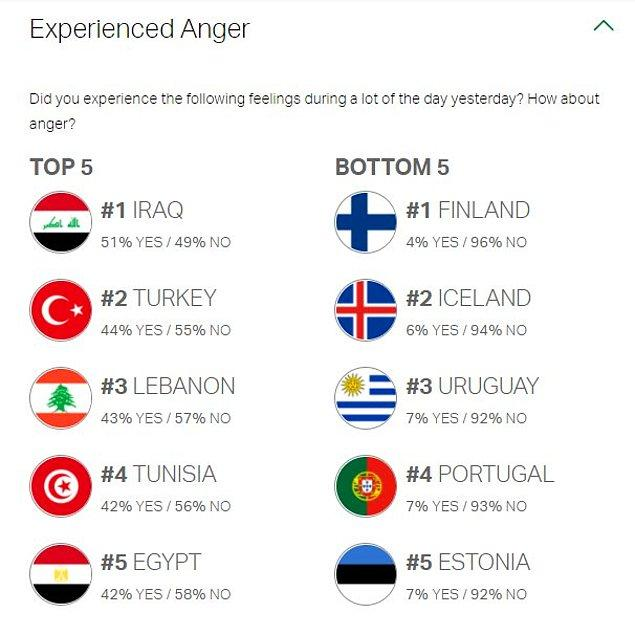 3. En çok öfke duygusu yaşayan ikinci ülkeymişiz.