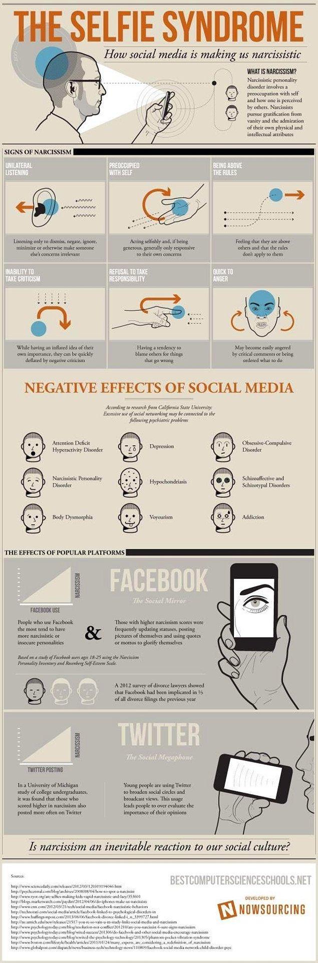 Sosyal paylaşım ve narsisizm tehlikesi