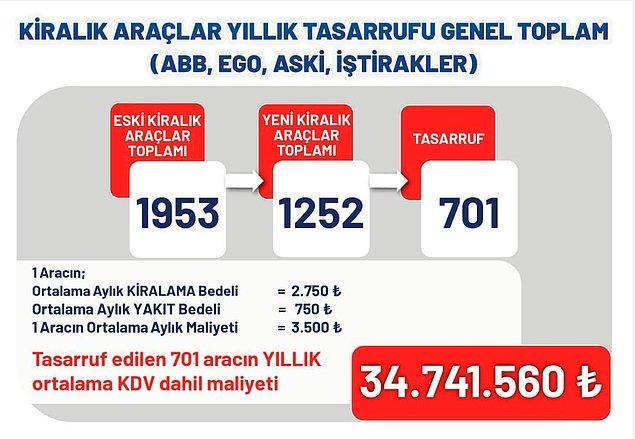 34,7 milyon lira tasarruf
