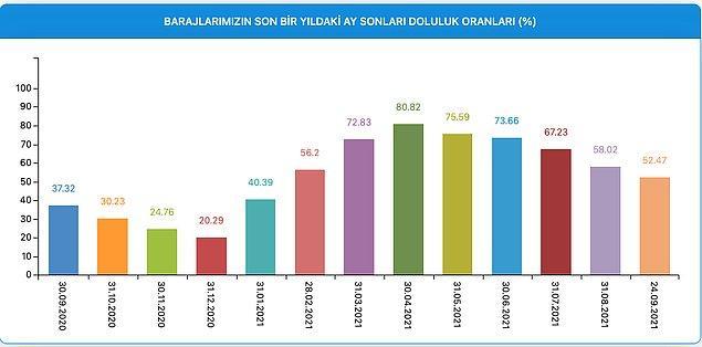 İSTANBUL'DAKİ BARAJLARIN YIL İÇİNDEKİ BARAJ DOLULUK ORANLARI