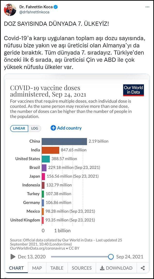 Bakan, Türkiye'nin dünya genelinde uygulanan toplam aşı dozu sayısında Almanya'yı da geride bırakarak 7. sıraya yerleştiğini duyurmuştu.