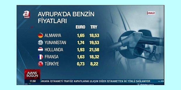 Türkiye'deki Benzin Fiyatlarını Euro Üzerinden Gösteren A Haber Kendini Bile Aştı